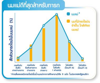 กราฟ 2 แสดงสัดส่วนไขมันในน้ำนมแม่